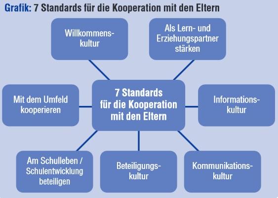 7 Standards für die Kooperation mit den Elter